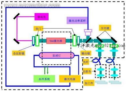 电流负反馈是控制激光泵浦